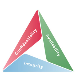 The CIA Triad - Does Your MSSP Satisfy These Aspects of Security?